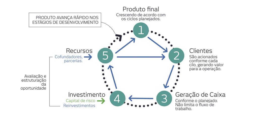 startup1-produto