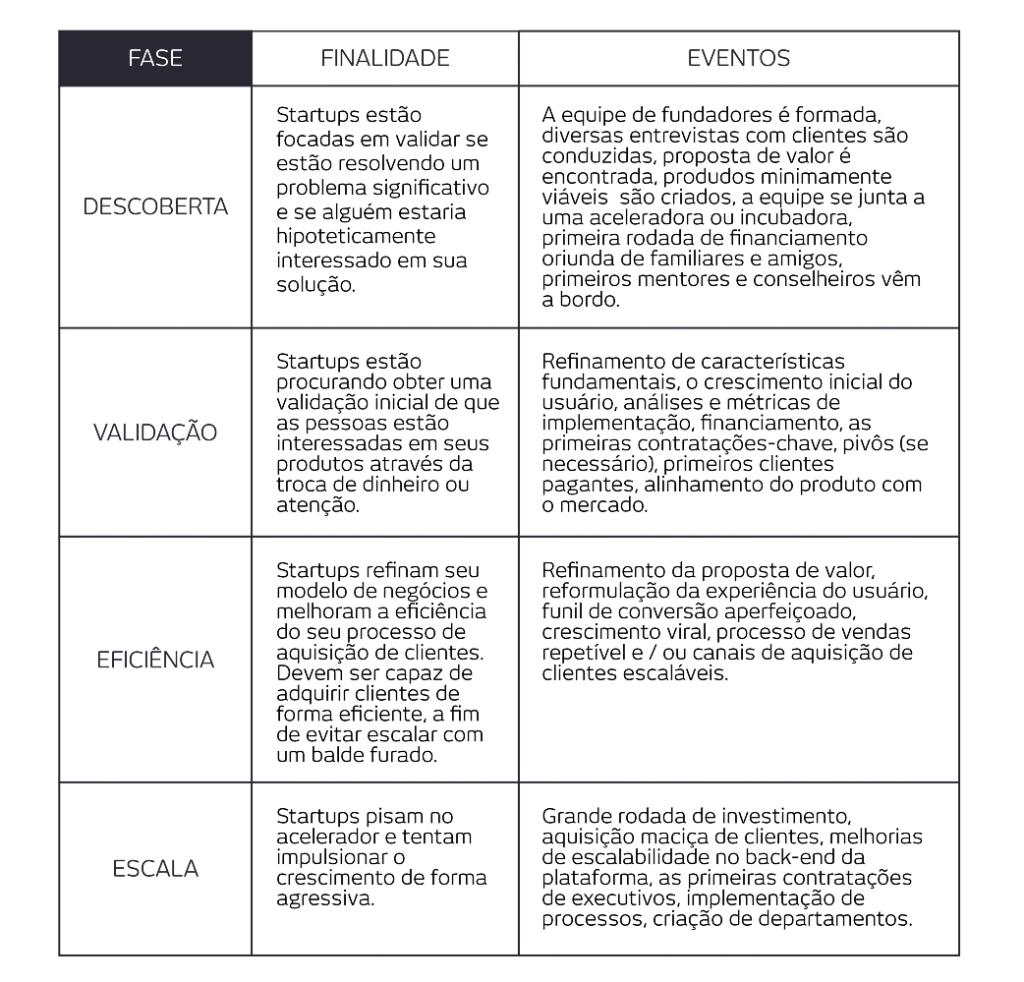 tabela-fase-startup1