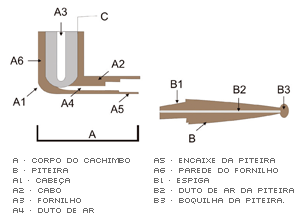 Detalhes de um Cachimbo