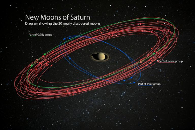 Novas Luas de Saturnos